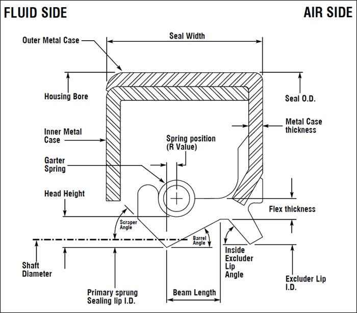 garter seal assembly diagram